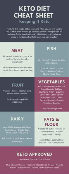Keto Diet Cheat Sheet - 100% Keto Approved! - Keeping It Keto