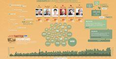 Twitter / Europarl_ES: #EleccionesEuropeas en #Twitter