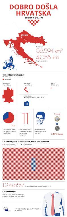 Infografic: Bun venit, Croația!