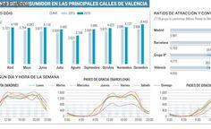 Los comercios de Valencia atraen a menos clientes pero logran más ventas