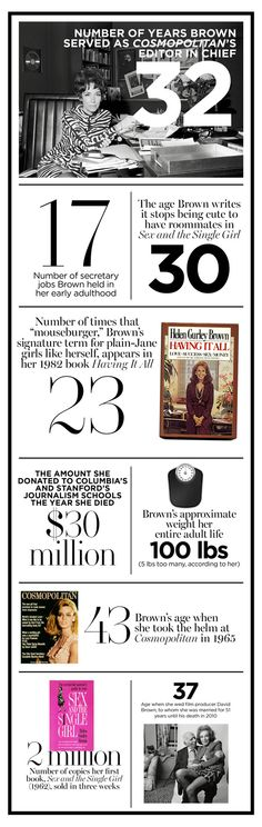 Thanks to more than three decades as the editor of Cosmopolitan—and a career as the author of nine books—Helen Gurley Brown helped redefine the modern woman. We break down her career by the numbers