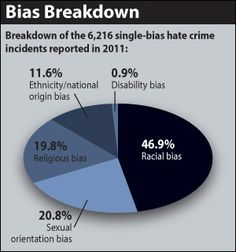 The FBI has released their 2011 Hate Crimes Statistics report.