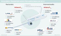 Las aerolíneas Avianca y Copa son las líderes en los vuelos internacionales