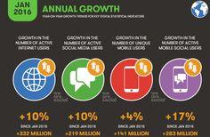 digital stats 1