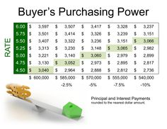 The difference in home purchasing power with an increase in mortgage rate. Dallas Fort Worth Texas, Home Buying Tips, Money Talks, Money Today, Mortgage Rates, Money Management, Videos, Saving Money, Budgeting