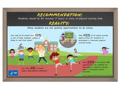 The federal Physical Activity Guidelines for Americans recommends that children and adolescents should do 60 minutes (1 hour) or more of physical activity daily. However, most students are not meeting this recommendation, and many schools are not providing opportunities to help students be more physically active to meet this recommendation.