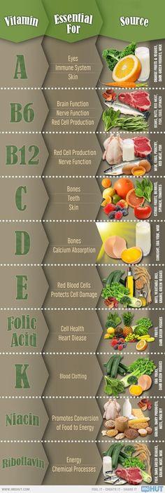 A Friendly Vitamin Recap.