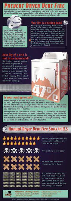 Prevent Dryer Vent Fires - Charleston SC - Ashbusters Chimney Service