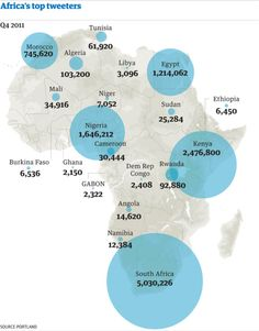 Africa's top tweeters