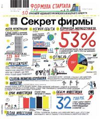 Russian venture funds rating by Kommersant (for startups and growing companies)