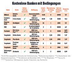 Konto-Kosten steigen um 75 Prozent   Gebühren-Hammer bei den Sparkassen - Konto…
