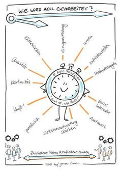 Sketchnote, Sketchnotes, Agilität, Agility, agiles Arbeiten, Zeichnung, Illustration, agile, agile clock, Agile Prinzipien, Visualisierung, visualisieren, visual notes, Präsentation, agiles Projektmanagement Agile, Team Coaching, Visualisation, Sketch Notes, Teamwork, Ikon, Leadership, About Me Blog, Drawing Tips