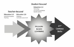 passion-based learning  by Edudemic - I love this concept!