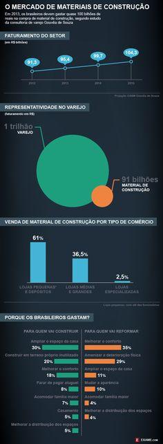 Os pequenos dominam os grandes no mercado de construção