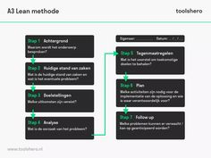 Wat is de Lean methode? Lean Six Sigma, A3, Infographic, Infographics, Visual Schedules
