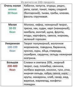упрощенная таблица ккал