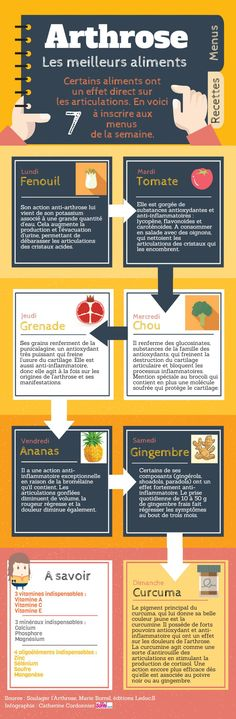 Infographie : les meilleurs aliments anti-arthrose Infographic: the best anti-osteoarthritis foods Nutrition Holistique, Holistic Nutrition, Nutrition Poster, Nutrition Quotes, Healthy Eating Recipes, Healthy Life, Lower Your Cholesterol, Holistic Medicine, Homeopathic Medicine