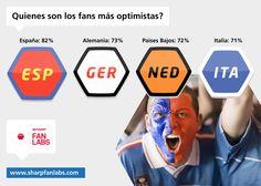 Quiénes son los fans más optimistas? si!! de momento somos nosotros, tenemos razones para pensarlo? alemanes, holandeses e italianos no nos siguen de muy lejos.