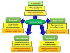 В нашей сегодняшней публикации мы рассмотрим, какие виды инструктажей по охране труда обязаны проводиться на предприятиях. Приведем перечень нормативных актов, регулирующих порядок и сроки проведения, а также узнаем, какие вопросы рассматриваются в ходе этих �