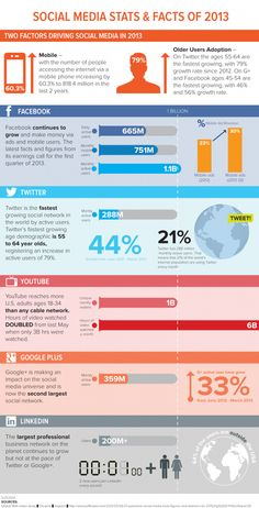 Social Media Statistics & Facts of 2013 [INFOGRAPHIC] - Mobile. Mobile. Mobile.