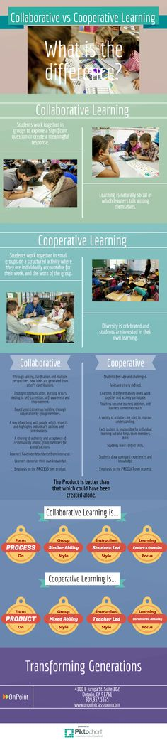 What is the difference between collaborative and cooperative learning? I chose this picture because it shows the difference between collaborative and cooperative learning. Cooperative Learning Strategies, Inquiry Based Learning, Learning Theory, Learning Methods, Problem Based Learning, Learning Process, Teaching Strategies, Learning Resources, Project Based Learning