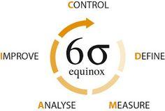 JORGENCA - Blog Administração: O Que é 6-Sigma?