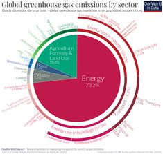 """Energy use tells us what sectors (and countries) are filthiest, why China will rise (and the US will fall), and how oil is becoming a """"stranded asset"""" — THE ALTERNATIVE UK Anaerobic Digestion, Crop Production, Nuclear Energy, Energy Use, Energy Consumption, Greenhouse Gases, Oil And Gas, Life Science, Digital Art"""