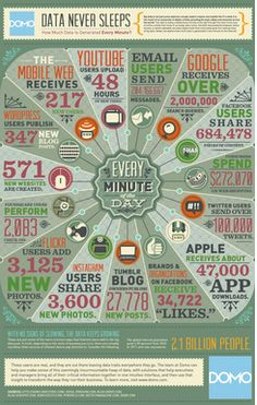 Now is the time for data mining and big data marketing - Buzztalk Marketing Digital, Inbound Marketing, Content Marketing, Internet Marketing, Social Media Marketing, Online Marketing, Marketing Communications, Marketing Technology, Business Technology