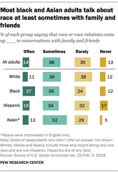Most black and Asian adults talk about race at least sometimes with family and friends Source: Pew Research Center Social Science Research, Pew Research Center, Content Analysis, Public Opinion, Political Issues, Marriage And Family, People Talk, At Least, Racing