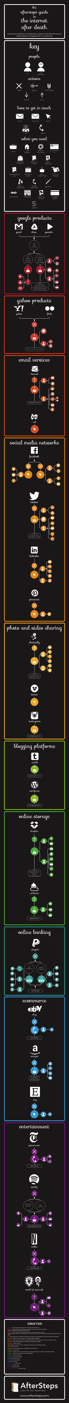 The aftersteps guide to the internet after death #infografia #infographic