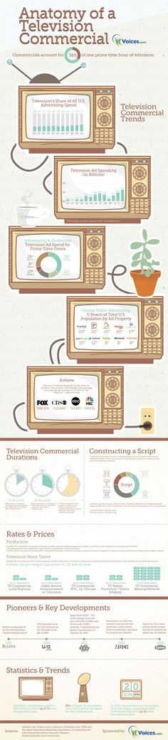 Anatomy of a TV Commercial- Learn about how to create a compelling TV ad in this visually appealing infographic. See key developments in the television ad industry and who the key players are. Learn how to write a script, what a good script length is and how to choose the right voice talent for a TV commercial. #infographic