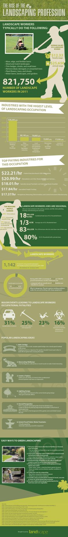 The Rise of Landscaping Infographic | Landscaping | Landscape Care & Ideas