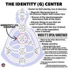 The Open/Undefined Identity (G) Center Human Design System, What Is Human, Monopole, Chakra System, Conscious Parenting, I Ching, Spiritual Health, Design Strategy, Promote Your Business