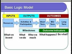 Logic Models Overview - YouTube