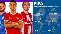 FIFA: Μείωση στα συνολικά έσοδα από τις μεταγραφές - Στέλιος Μαλτεζάκης - Νέα Κρήτη Fifa, Football, Female, Sports, Women, Soccer, Hs Sports, Futbol, American Football