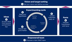 7 Lean Principles for Marketing