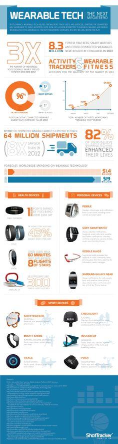 Wearable Tech: the Next Megatrend #wearabletech #technology