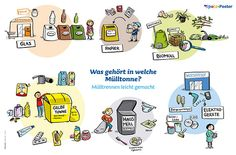 SPATZ – The join-in booklet Waste separation poster Kids Education, Special Education, Exercise Book, Science Biology, Magazines For Kids, 7 Year Olds, Recycled Art, Creative Kids, Classroom Management