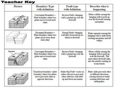 Plate Boundaries, Faults, and Crustal Features from lewissr on TeachersNotebook.com (3 pages)