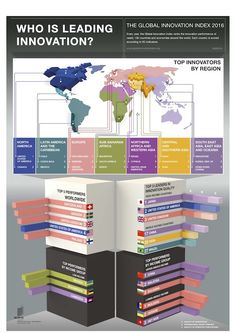 #Innovation #infographie L'OMPI vient de dévoiler son classement annuel des pays les plus innovants. La France y est seulement 18e, bien derrière les États-Unis et la Suisse