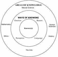 the development in platos concept of knowledge Student nr: 168 1 iii knowledge is true belief based on argument - plato, theaetetus, 201 c-d is justified true belief knowledge - edmund gettier.
