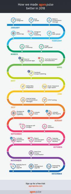 24 Best Social Media Management Tools Ideas Social Media Management Tools Social Media Social