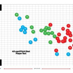 Golf Ball Crafts Spin Zone: Hot List ball spin chart shows more spin at lower prices - Golf Digest - Our wedge-shot test shows spin and launch angle performance for the 39 balls on the 2017 Hot List Best Golf Club Sets, Best Golf Clubs, Golf Range Finders, Golf Ball Crafts, Perfect Golf, Golf Gifts, Craft Gifts, Spinning, Product Launch