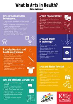 Kings College & Breathe - Arts in Health