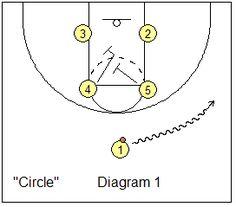 Box set - Circle - Coach's Clipboard #Basketball Coaching