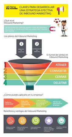 Beneficios del Inbound Marketing para tu negocio. Infografía en español. #CommunityManager
