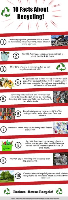 Recycling Facts for all you Eco friendly/ conscious people!