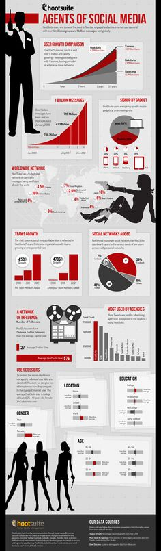 HootSuite - Agents of Social Media #infographics