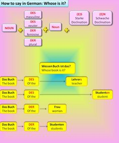 How to say in German: Whose is it?
