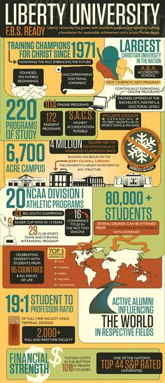 I would live to go to this university someday! Liberty University Infographic by Lauren Paige White, via Behance Dorm Life, College Life, I School, Back To School, Graduation Open Houses, Liberty University, College Hacks, Alma Mater, Down South